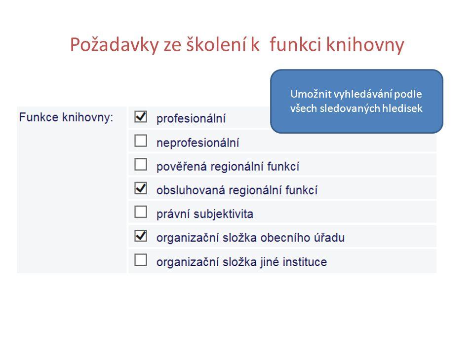 Požadavky ze školení k funkci knihovny Umožnit vyhledávání podle všech sledovaných hledisek