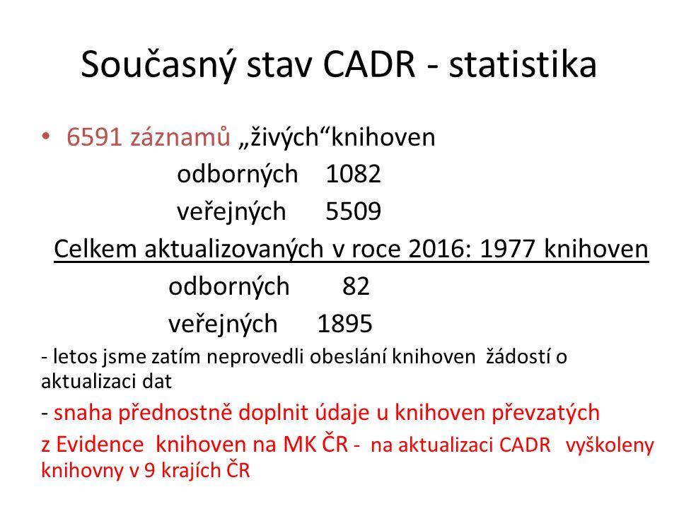 """Současný stav CADR - statistika 6591 záznamů """"živých knihoven odborných 1082 veřejných 5509 Celkem aktualizovaných v roce 2016: 1977 knihoven odborných 82 veřejných 1895 - letos jsme zatím neprovedli obeslání knihoven žádostí o aktualizaci dat - snaha přednostně doplnit údaje u knihoven převzatých z Evidence knihoven na MK ČR - na aktualizaci CADR vyškoleny knihovny v 9 krajích ČR"""
