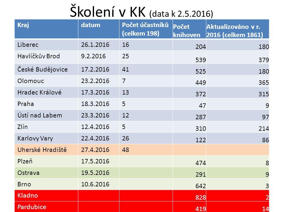 Školení v KK (data k 2.5.2016) KrajdatumPočet účastníků (celkem 198) Počet knihoven Aktualizováno v r. 2016 (celkem 1861) Liberec26.1.201616 204180 Ha