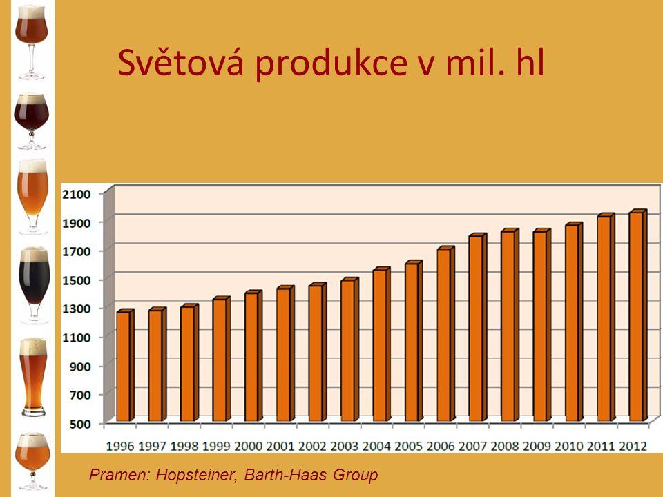 Světová produkce v mil. hl Pramen: Hopsteiner, Barth-Haas Group