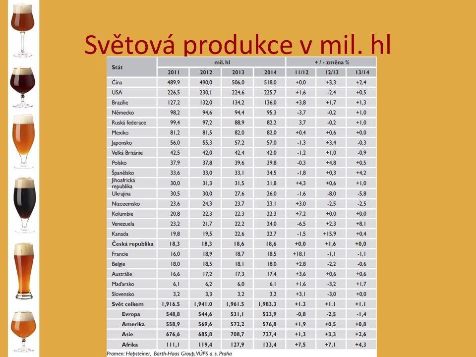 Světová produkce v mil. hl