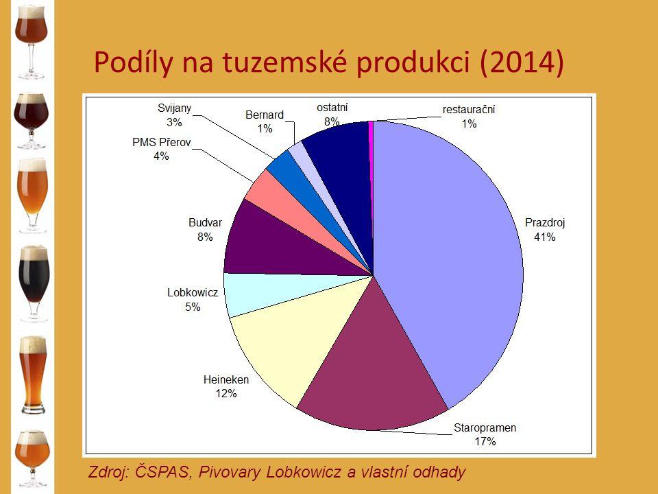Podíly na tuzemské produkci (2014) Zdroj: ČSPAS, Pivovary Lobkowicz a vlastní odhady