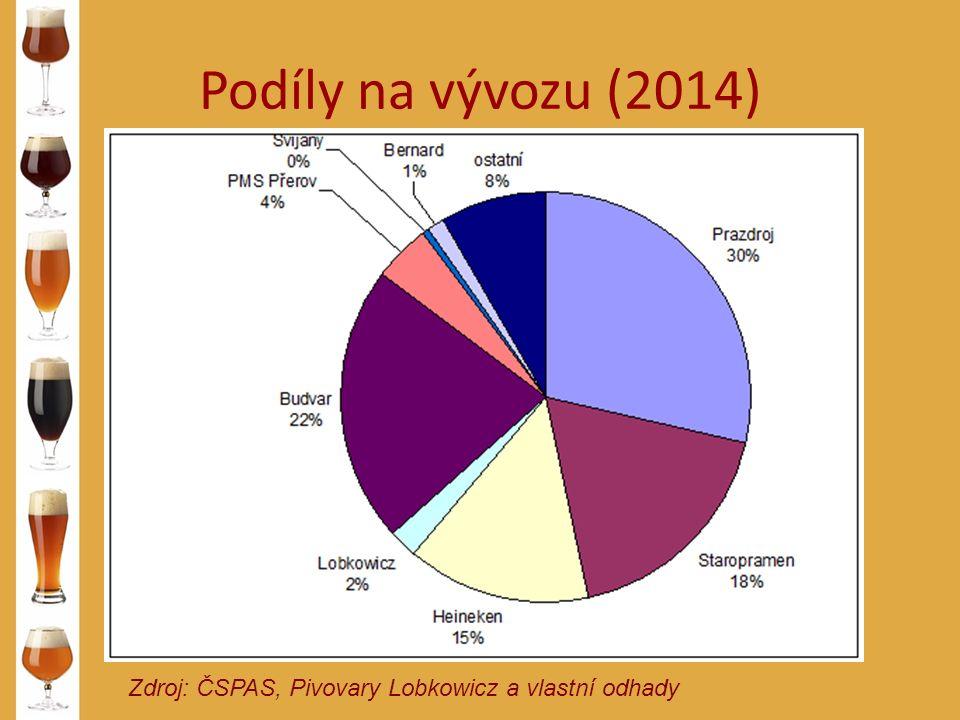 Podíly na vývozu (2014) Zdroj: ČSPAS, Pivovary Lobkowicz a vlastní odhady