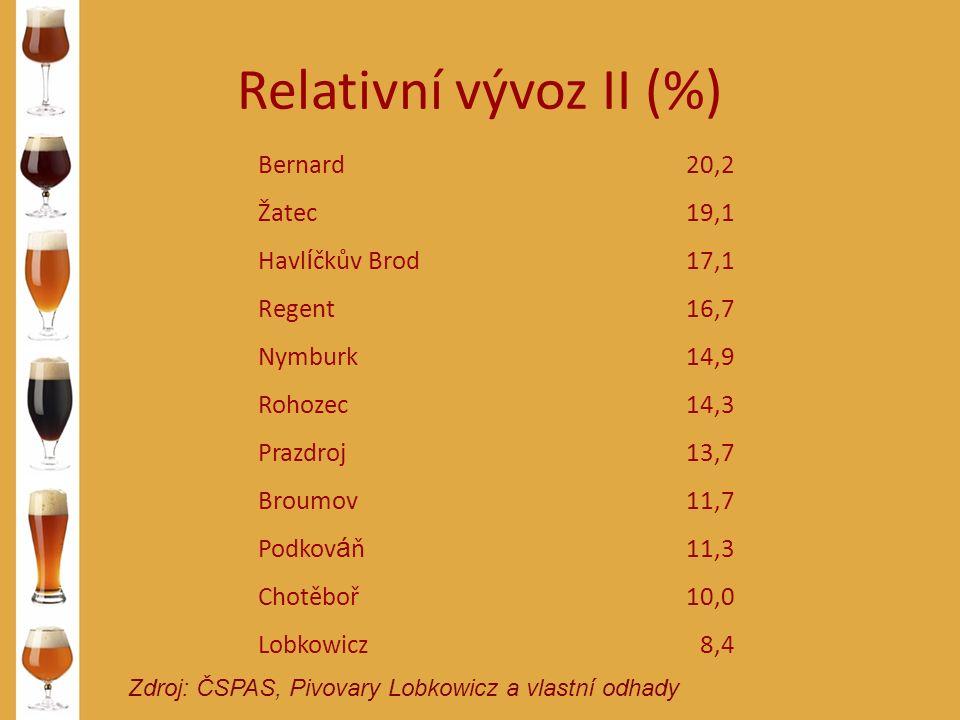 Relativní vývoz II (%) Zdroj: ČSPAS, Pivovary Lobkowicz a vlastní odhady Bernard20,2 Žatec19,1 Havl í čkův Brod17,1 Regent16,7 Nymburk14,9 Rohozec14,3 Prazdroj13,7 Broumov11,7 Podkov á ň11,3 Chotěboř10,0 Lobkowicz8,4