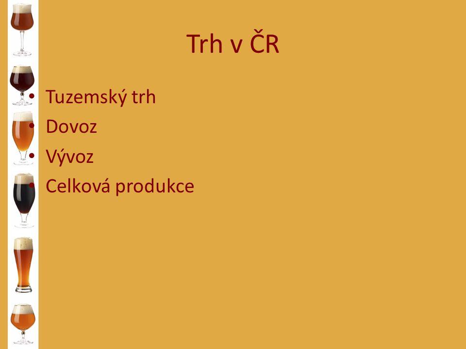 Relativní vývoz I (%) Zdroj: ČSPAS, Pivovary Lobkowicz a vlastní odhady Samson65,4 Rakovn í k65,0 Nov á Paka58,3 Budvar55,8 Březnice50,0 Parudbice27,9 Prim á tor24,9 Heineken24,2 Vy š kov23,7 Bene š ov21,7 PMS Přerov21,5 Staropramen21,3