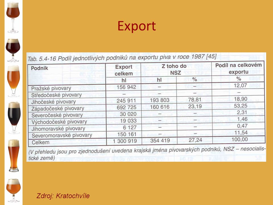 Export Zdroj: Kratochvíle