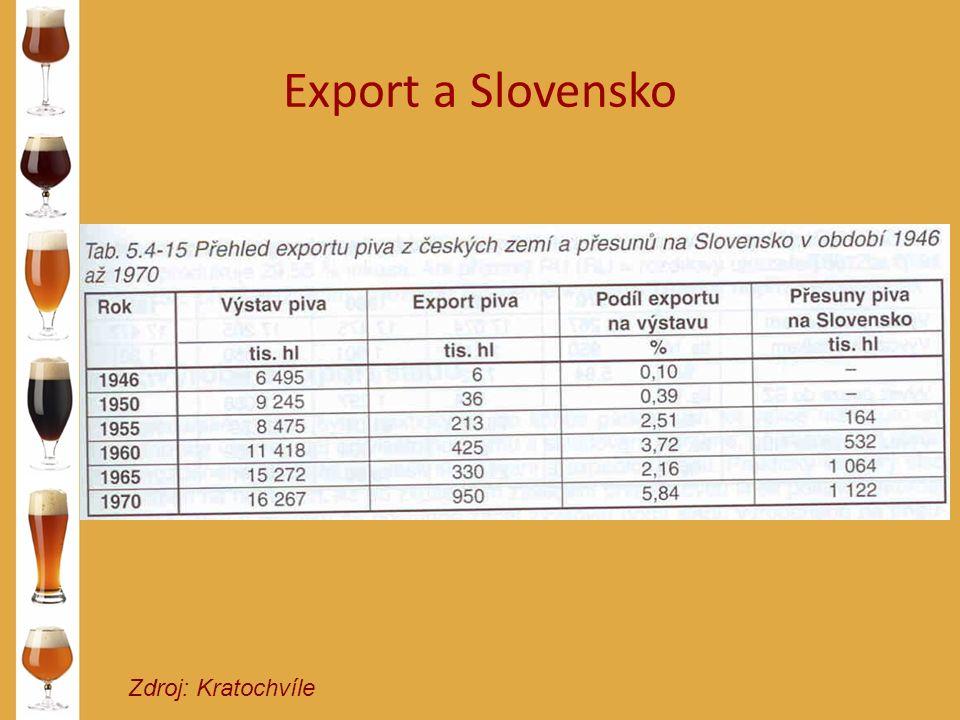 Export a Slovensko Zdroj: Kratochvíle