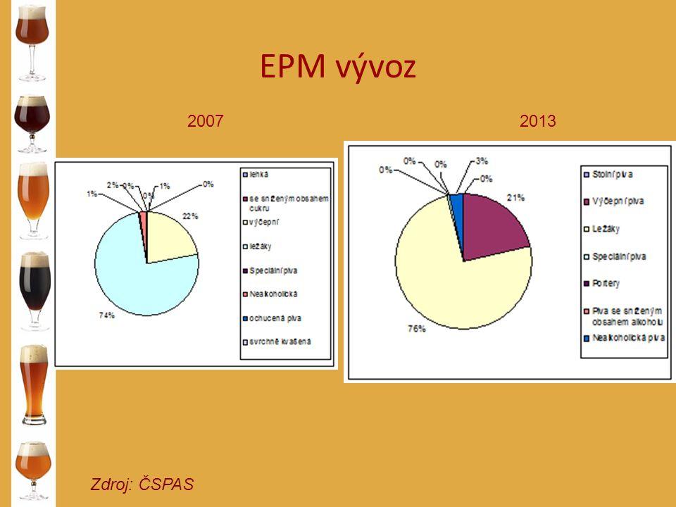 EPM vývoz Zdroj: ČSPAS 20072013