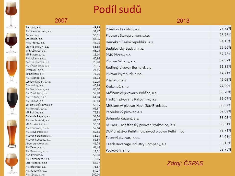 Podíl sudů Zdroj: ČSPAS 2007 2013 Prazdroj, a.s.49,98 Piv.