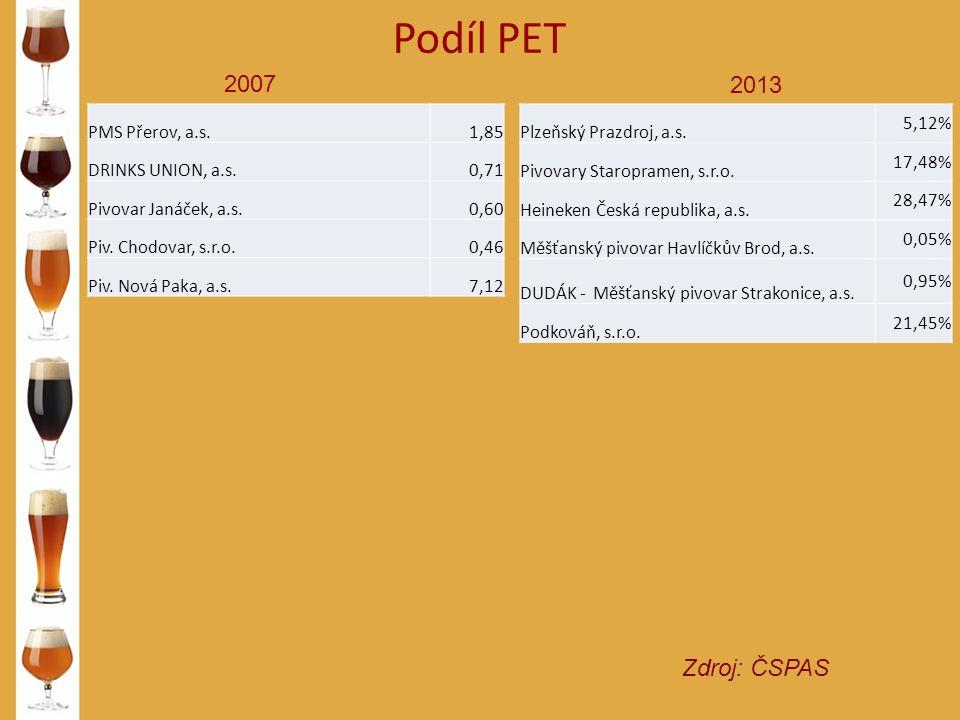 Podíl PET Zdroj: ČSPAS 2007 2013 PMS Přerov, a.s.1,85 DRINKS UNION, a.s.0,71 Pivovar Janáček, a.s.0,60 Piv.