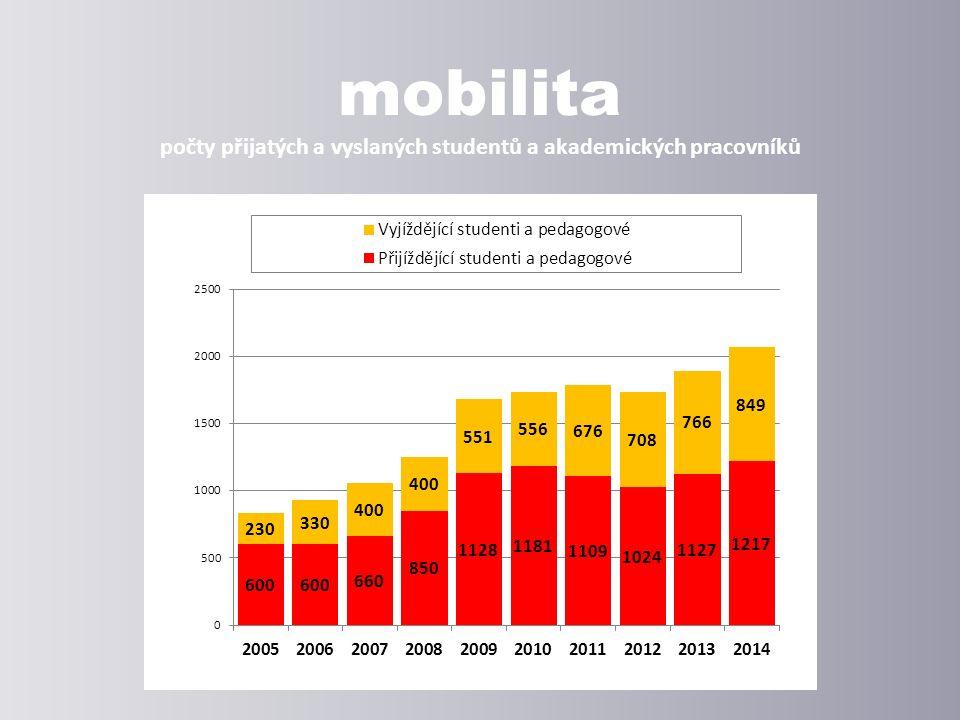 mobilita počty přijatých a vyslaných studentů a akademických pracovníků