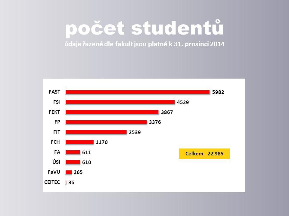 zahraniční studenti vývoj jejich počtu v letech 2005 až 2014