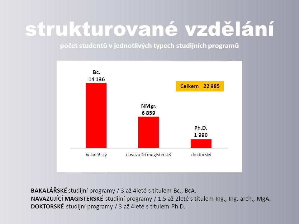 BAKALÁŘSKÉ studijní programy / 3 až 4leté s titulem Bc., BcA.
