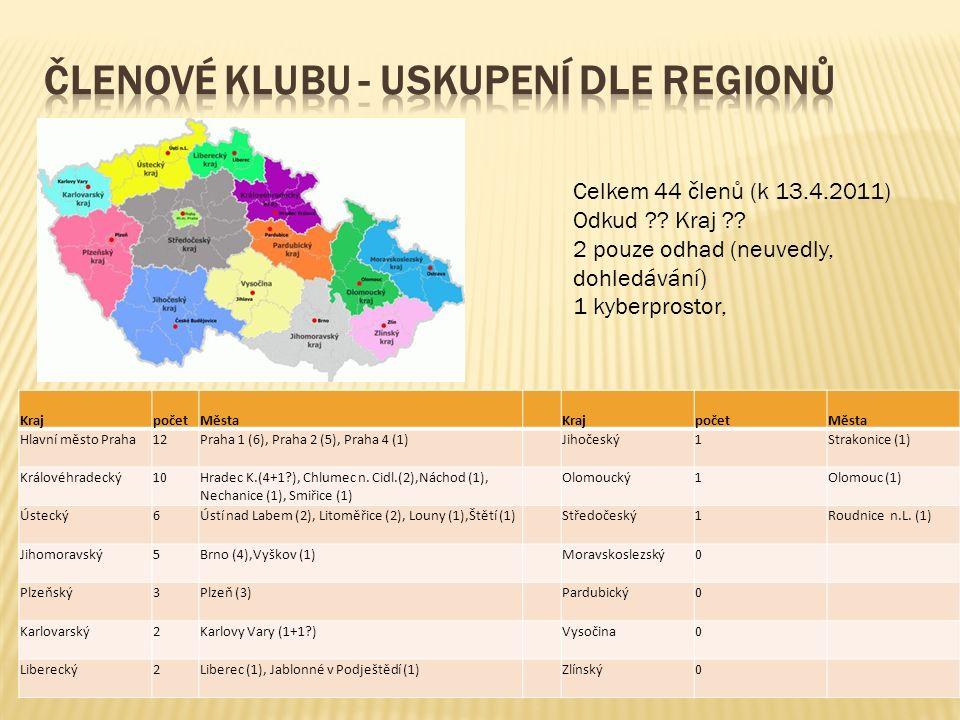 Pešková Ivana – SVK Ústí n.L. Veselá Ludmila – ZČU Plzeň