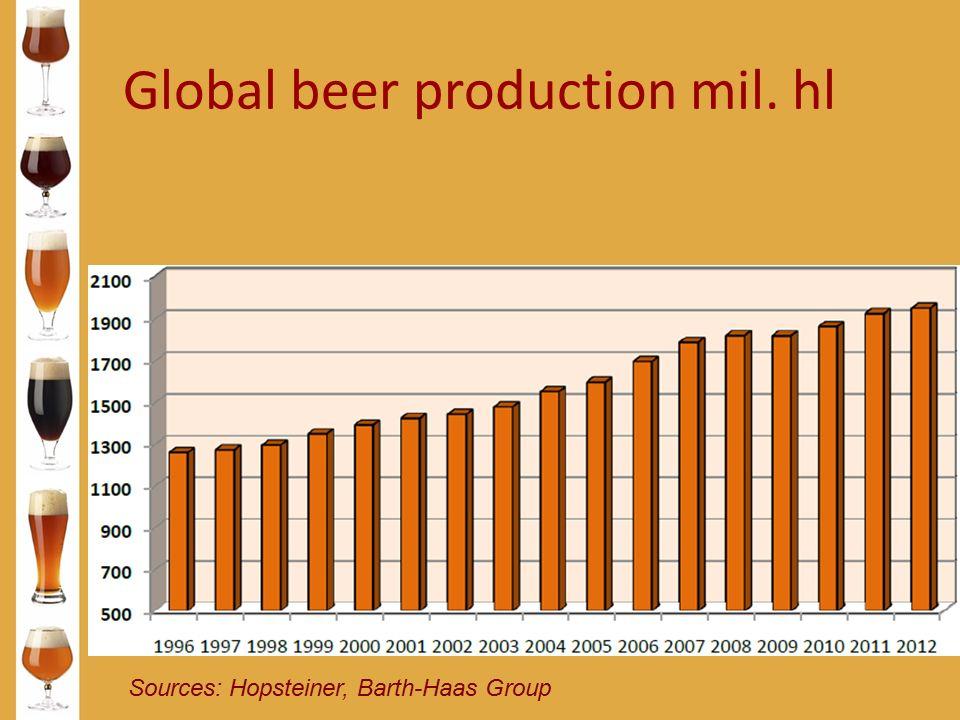 Global beer production mil. hl Sources: Hopsteiner, Barth-Haas Group