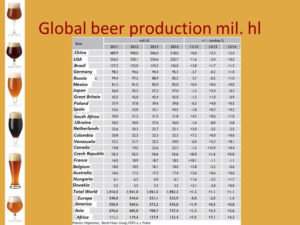 Global beer production mil. hl