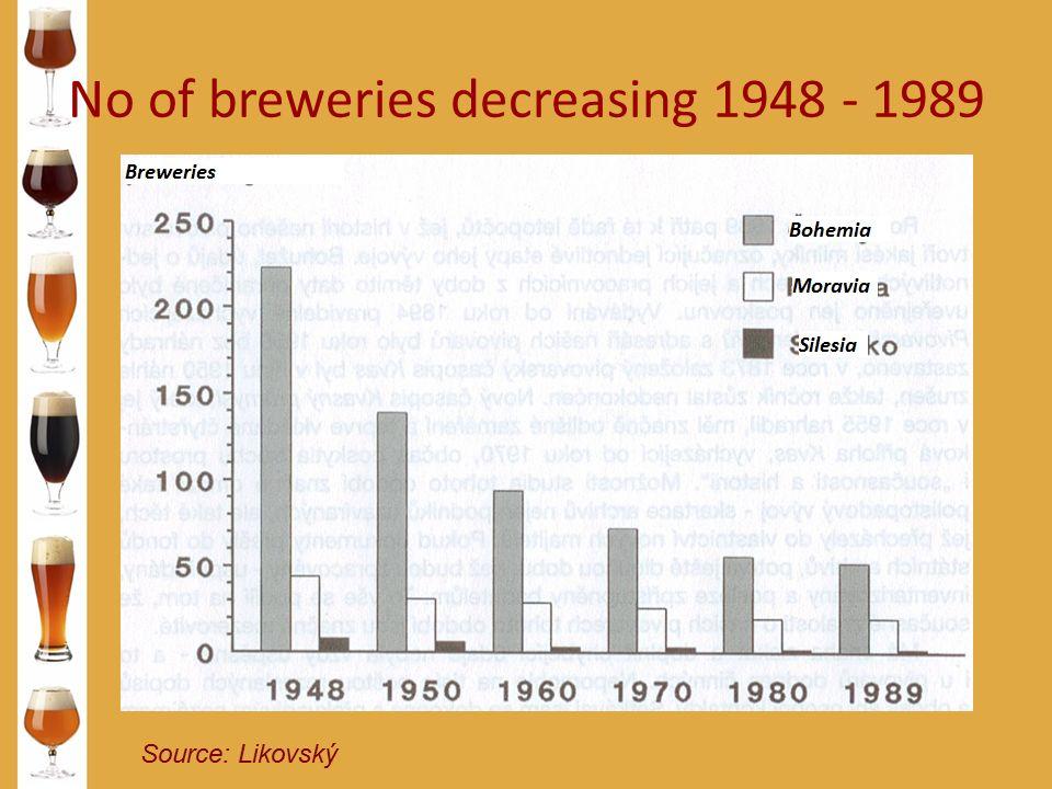 No of breweries decreasing 1948 - 1989 Source: Likovský