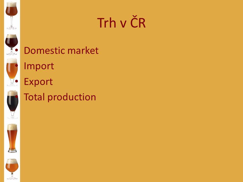Trh v ČR Domestic market Import Export Total production