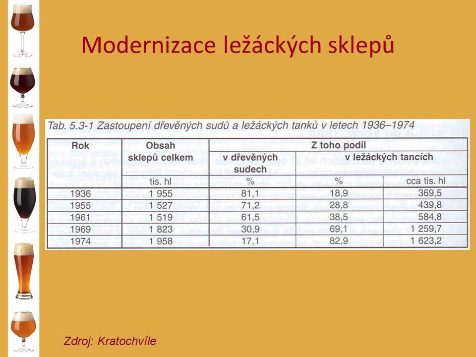 Modernizace ležáckých sklepů Zdroj: Kratochvíle