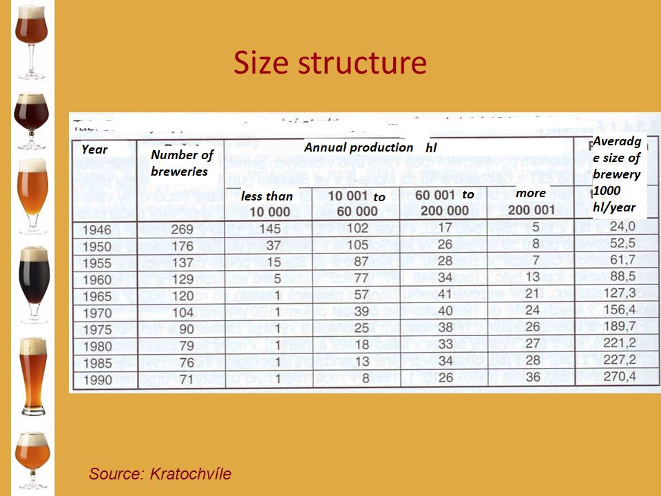 Size structure Source: Kratochvíle