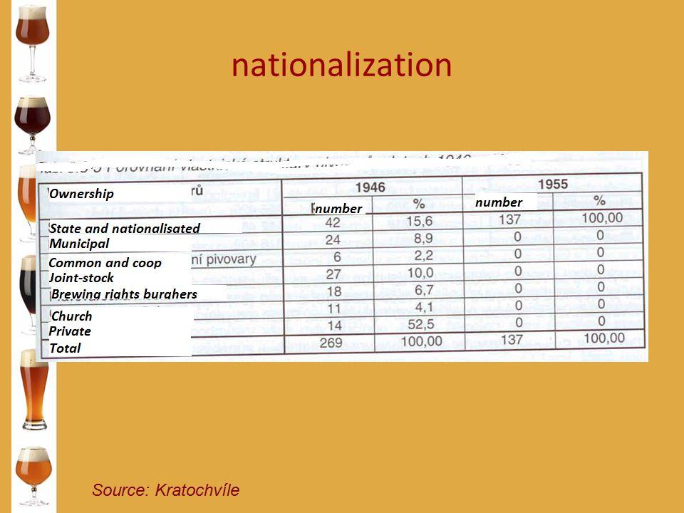 nationalization Source: Kratochvíle