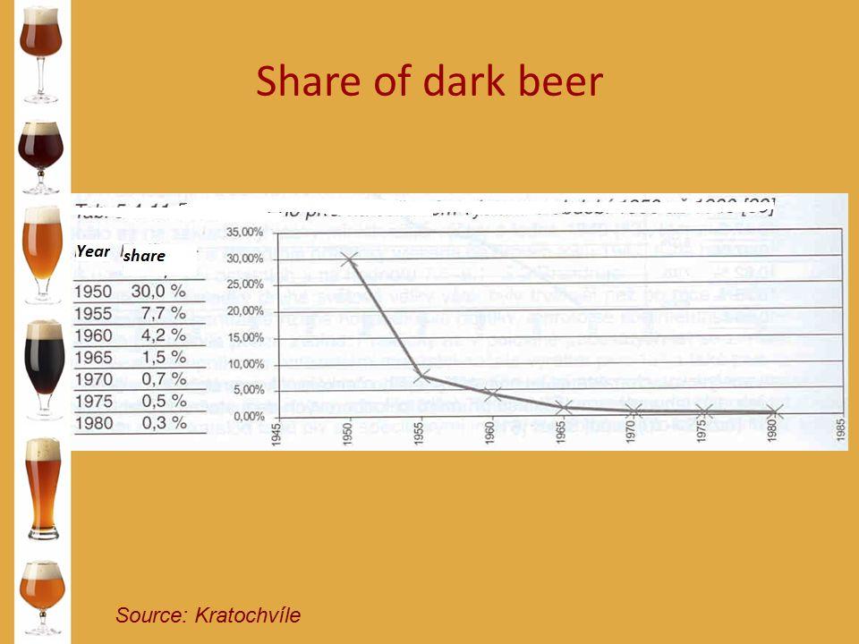 Share of dark beer Source: Kratochvíle