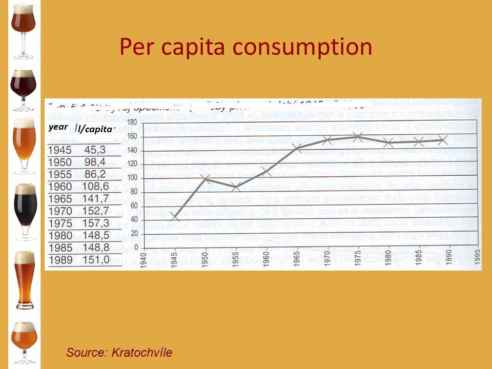 Per capita consumption Source: Kratochvíle