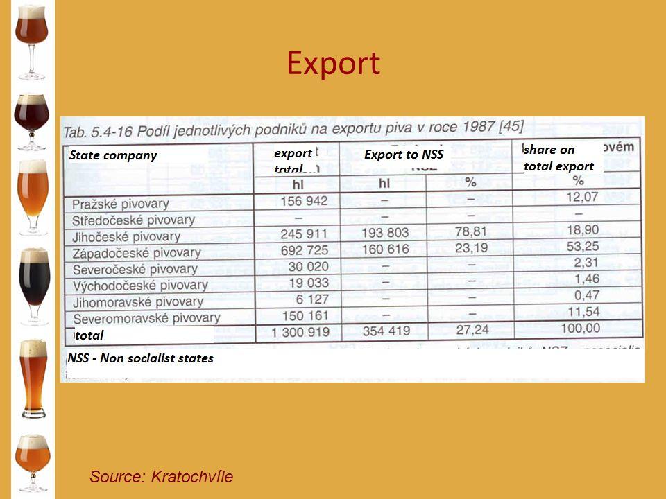 Export Source: Kratochvíle