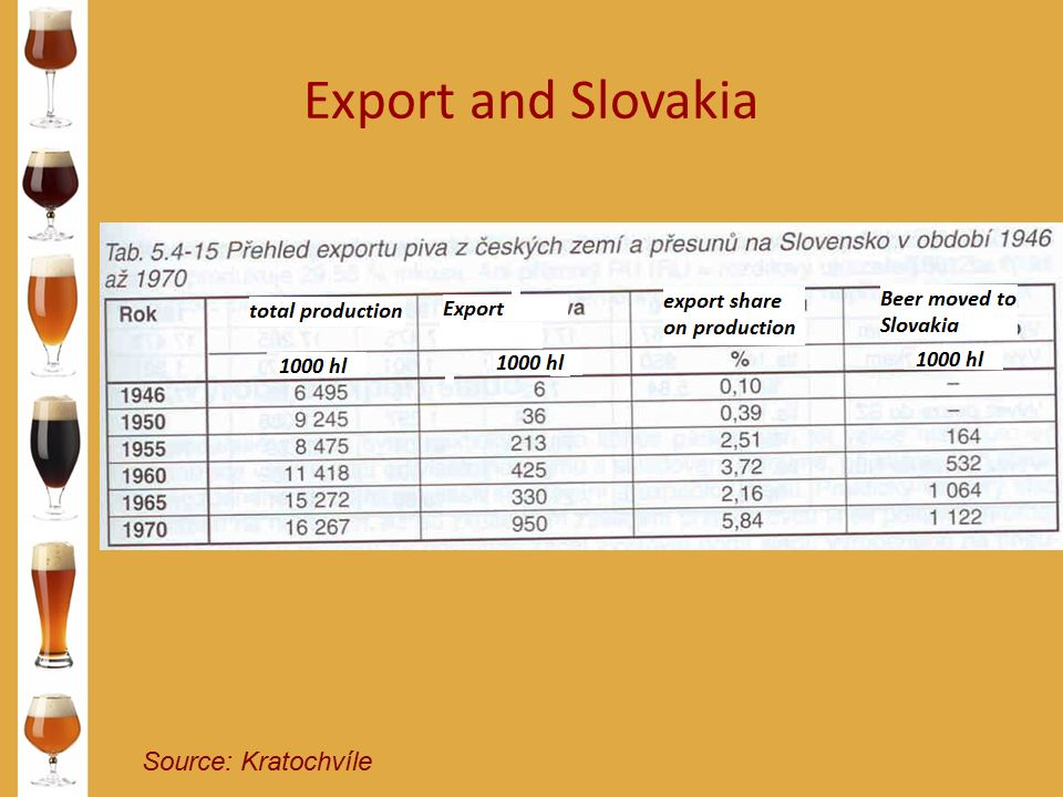 Export and Slovakia Source: Kratochvíle