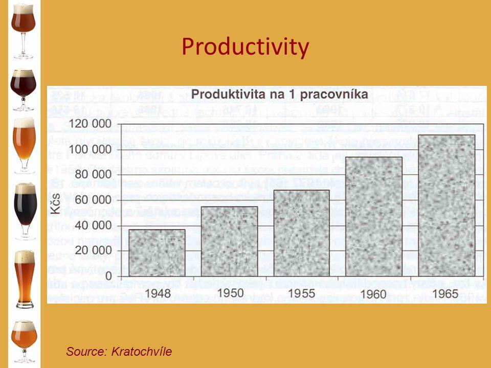 Productivity Source: Kratochvíle