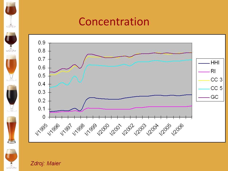 Concentration Zdroj: Maier