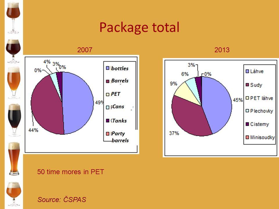Package total Source: ČSPAS 20072013 50 time mores in PET