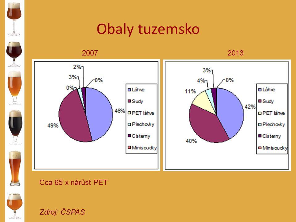 Obaly tuzemsko Zdroj: ČSPAS 20072013 Cca 65 x nárůst PET