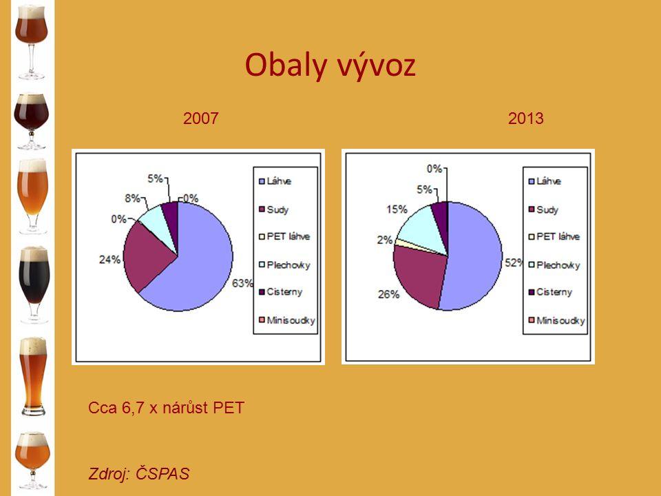 Obaly vývoz Zdroj: ČSPAS 20072013 Cca 6,7 x nárůst PET