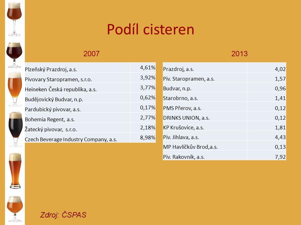 Podíl cisteren Zdroj: ČSPAS 20072013 Plzeňský Prazdroj, a.s. 4,61% Pivovary Staropramen, s.r.o. 3,92% Heineken Česká republika, a.s. 3,77% Budějovický