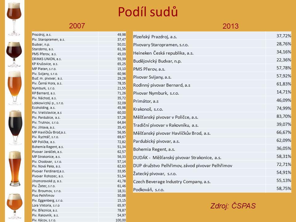 Podíl sudů Zdroj: ČSPAS 2007 2013 Prazdroj, a.s.49,98 Piv. Staropramen, a.s.37,47 Budvar, n.p.50,01 Starobrno, a.s.61,36 PMS Přerov, a.s.45,03 DRINKS