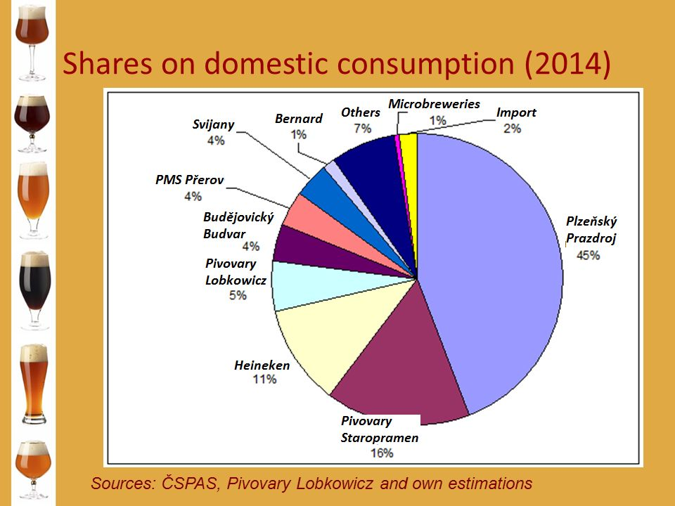 Shares on domestic consumption (2014) Sources: ČSPAS, Pivovary Lobkowicz and own estimations