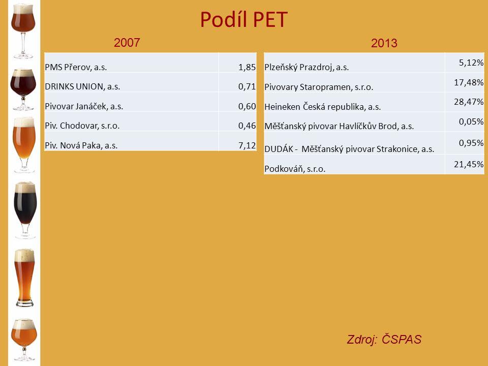 Podíl PET Zdroj: ČSPAS 2007 2013 PMS Přerov, a.s.1,85 DRINKS UNION, a.s.0,71 Pivovar Janáček, a.s.0,60 Piv. Chodovar, s.r.o.0,46 Piv. Nová Paka, a.s.7