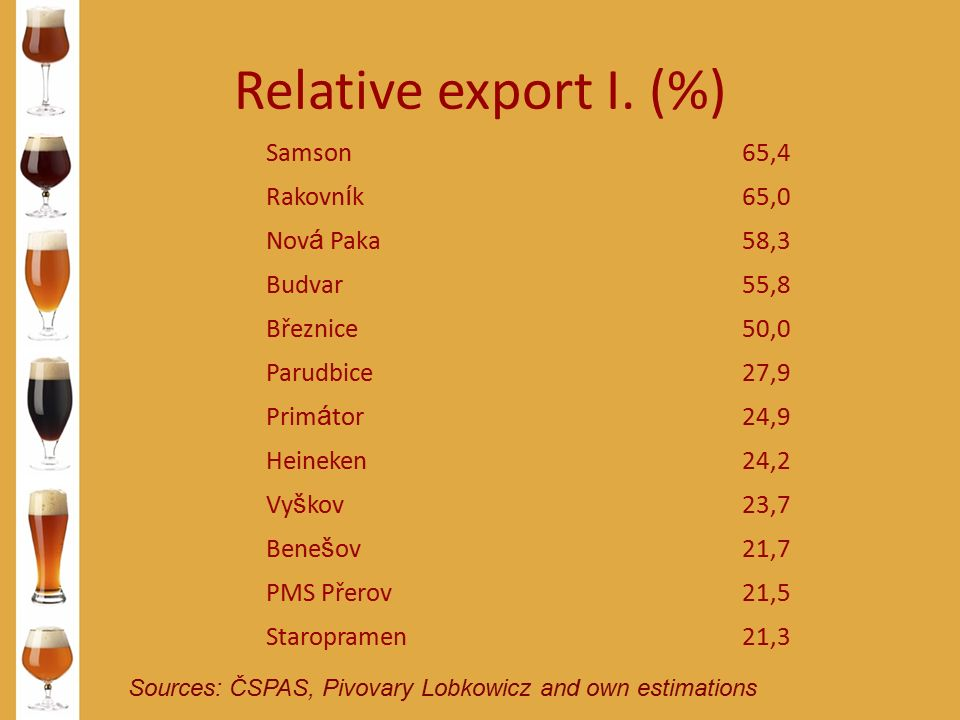 Relative export I. (%) Sources: ČSPAS, Pivovary Lobkowicz and own estimations Samson65,4 Rakovn í k65,0 Nov á Paka58,3 Budvar55,8 Březnice50,0 Parudbi