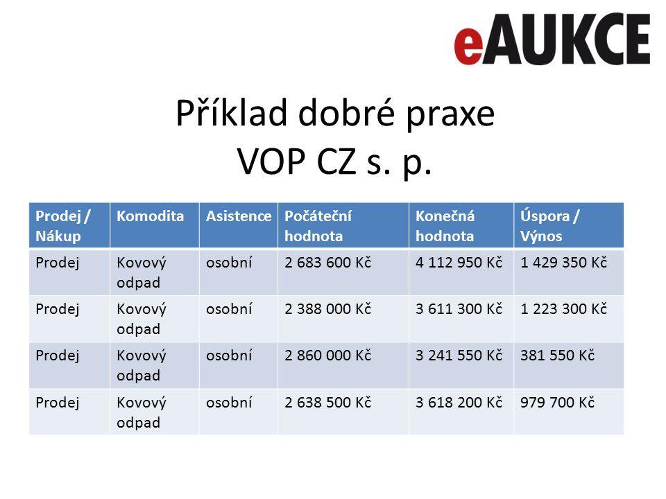 Příklad dobré praxe VOP CZ s. p. Prodej / Nákup KomoditaAsistencePočáteční hodnota Konečná hodnota Úspora / Výnos ProdejKovový odpad osobní2 683 600 K