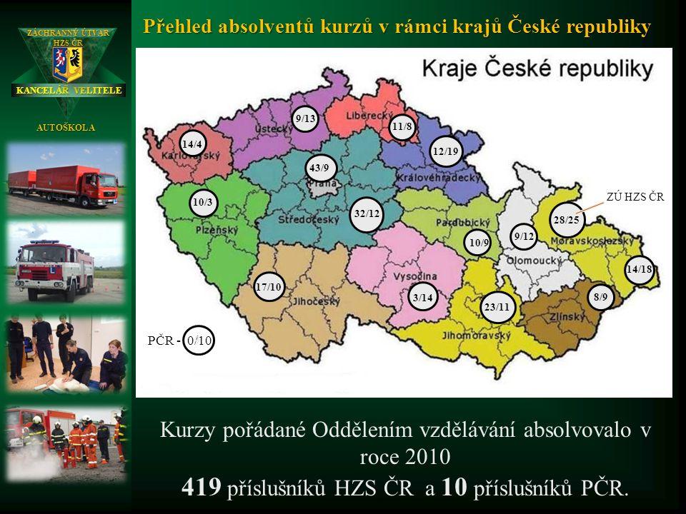 KANCELÁŘ VELITELE ZÁCHRANNÝ ÚTVAR HZS ČR AUTOŠKOLA 9 9 9 9 9 9 9 9 9 9 9 9 9 9 14/4 9/13 11/8 14/18 3/14 28/25 10/3 8/9 32/12 23/11 43/9 9/12 17/10 10/9 12/19 Kurzy pořádané Oddělením vzdělávání absolvovalo v roce 2010 419 příslušníků HZS ČR a 10 příslušníků PČR.