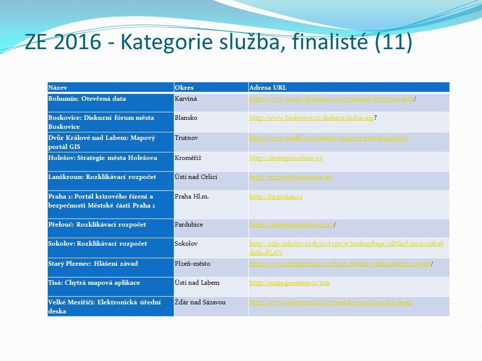 ZE 2016 - Kategorie služba, finalisté (11) NázevOkresAdresa URL Bohumín: Otevřená data Karviná http://www.mesto-bohumin.cz/cz/radnice/otevrena-datahttp://www.mesto-bohumin.cz/cz/radnice/otevrena-data/ Boskovice: Diskuzní fórum města Boskovice Blansko http://www.boskovice.cz/diskuze/index.asphttp://www.boskovice.cz/diskuze/index.asp.