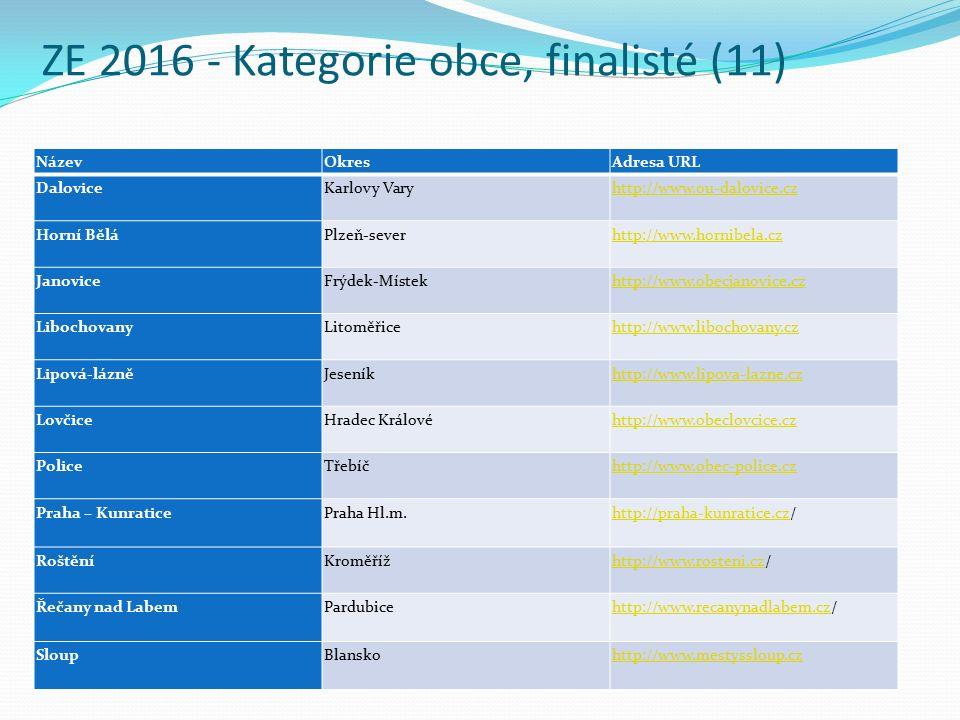 ZE 2016 - Kategorie obce, finalisté (11) NázevOkresAdresa URL Dalovice Karlovy Vary http://www.ou-dalovice.cz Horní Bělá Plzeň-sever http://www.hornibela.cz Janovice Frýdek-Místek http://www.obecjanovice.cz Libochovany Litoměřice http://www.libochovany.cz Lipová-lázně Jeseník http://www.lipova-lazne.cz Lovčice Hradec Králové http://www.obeclovcice.cz Police Třebíč http://www.obec-police.cz Praha – Kunratice Praha Hl.m.