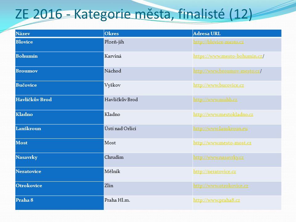 ZE 2016 - Kategorie města, finalisté (12) NázevOkresAdresa URL Blovice Plzeň-jih http://blovice-mesto.cz Bohumín Karviná https://www.mesto-bohumin.czhttps://www.mesto-bohumin.cz/ Broumov Náchod http://www.broumov-mesto.czhttp://www.broumov-mesto.cz/ Bučovice Vyškov http://www.bucovice.cz Havlíčkův Brod Havlíčkův Brod http://www.muhb.cz Kladno http://www.mestokladno.cz Lanškroun Ústí nad Orlicí http://www.lanskroun.eu Most http://www.mesto-most.cz Nasavrky Chrudim http://www.nasavrky.cz Neratovice Mělník http://neratovice.cz Otrokovice Zlín http://www.otrokovice.cz Praha 8 Praha Hl.m.