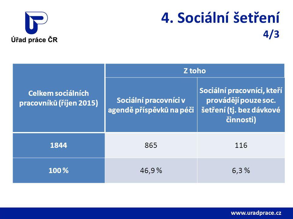 4. Sociální šetření 4/3 Celkem sociálních pracovníků (říjen 2015) Z toho Sociální pracovníci v agendě příspěvků na péči Sociální pracovníci, kteří pro