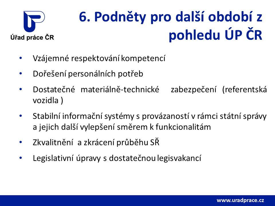 6. Podněty pro další období z pohledu ÚP ČR Vzájemné respektování kompetencí Dořešení personálních potřeb Dostatečné materiálně-technické zabezpečení