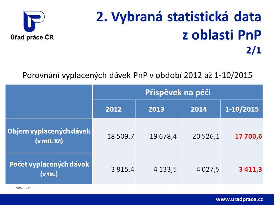 2. Vybraná statistická data z oblasti PnP 2/1 Porovnání vyplacených dávek PnP v období 2012 až 1-10/2015 Příspěvek na péči 2012201320141-10/2015 Objem