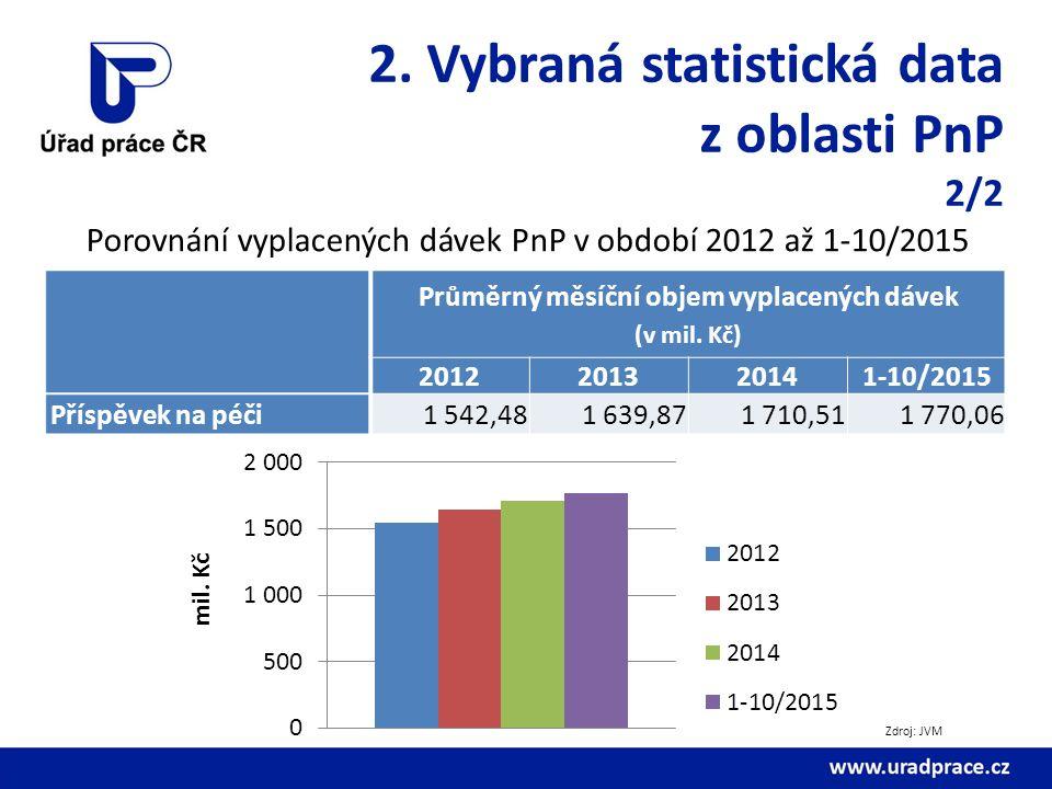 2. Vybraná statistická data z oblasti PnP 2/2 Porovnání vyplacených dávek PnP v období 2012 až 1-10/2015 Průměrný měsíční objem vyplacených dávek (v m