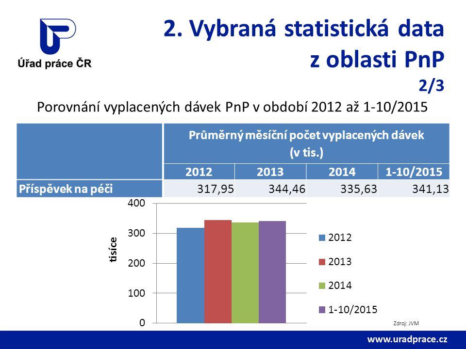 2. Vybraná statistická data z oblasti PnP 2/3 Porovnání vyplacených dávek PnP v období 2012 až 1-10/2015 Průměrný měsíční počet vyplacených dávek (v t