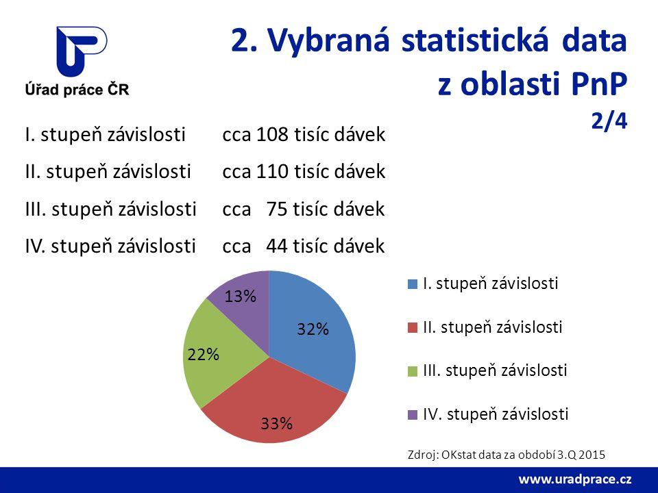 2. Vybraná statistická data z oblasti PnP 2/4 I. stupeň závislosti cca 108 tisíc dávek II. stupeň závislosti cca 110 tisíc dávek III. stupeň závislost